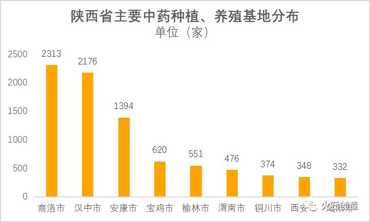 陕西省中医药产业发展现状及优势分析