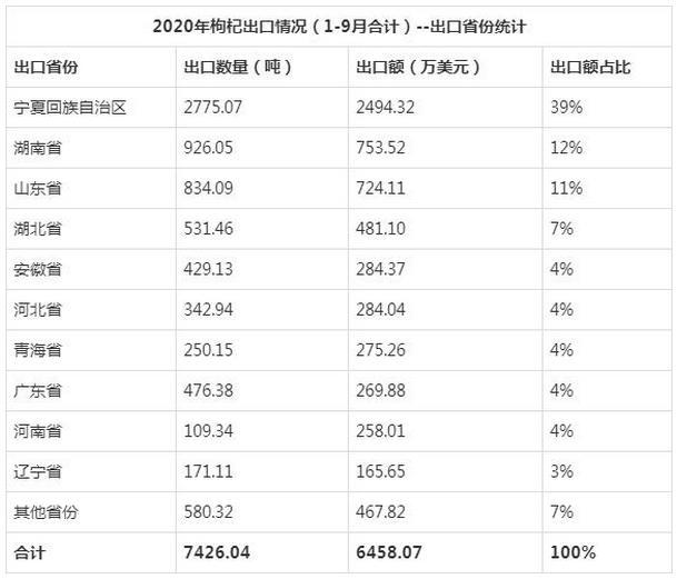 2020年枸杞出口统计分析(1-9月)
