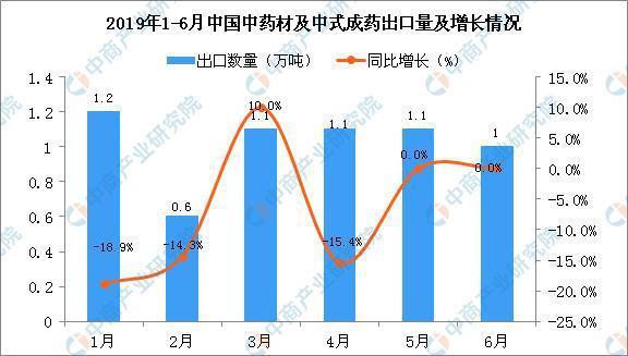 2019年上半年中国中药材及中式成药出口量及金额增长情况分析