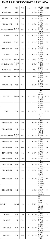 """跟进""""4+7"""" 河北省多个品种迎来最高限价"""