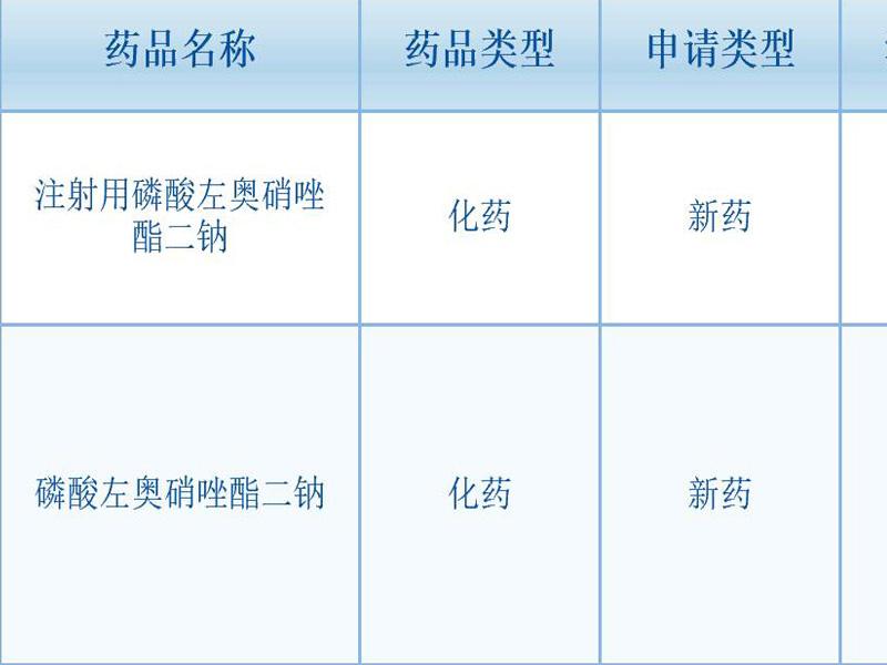 扬子江药业首个化学1类新药申请上市