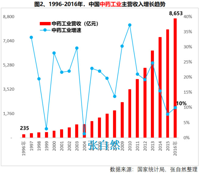 10张图看懂新中国70年,中医药巨大成就