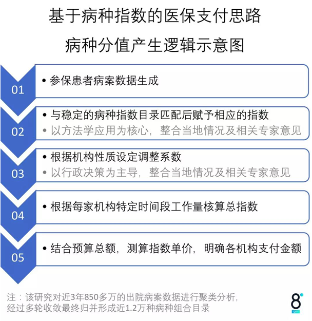 一年为广州医保节约11亿,大数据DRGs带来什么?